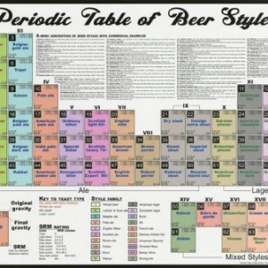 Nmr 24155 periodic table of beer styles decorative poster personal nmr 24155 periodic table of beer styles decorative poster urtaz Images