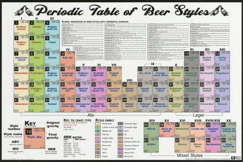 Nmr 24155 periodic table of beer styles decorative poster nmr 24155 periodic table of beer styles decorative poster urtaz Choice Image